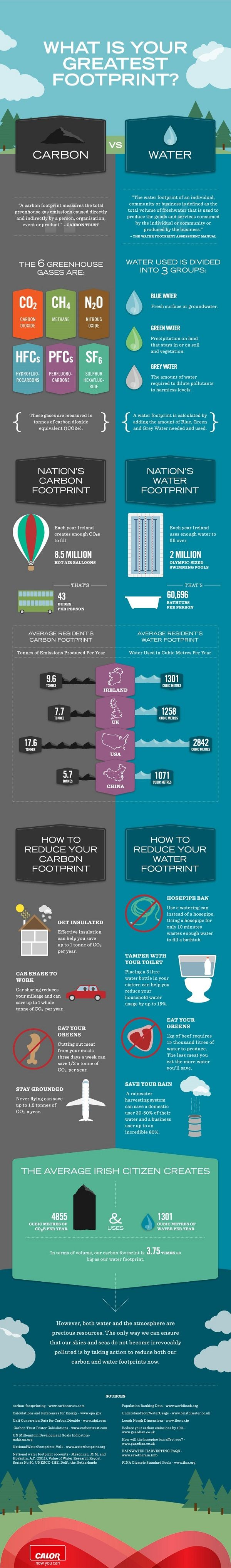 #INFOgraphic > Carbon Footprint vs Water Footprint: Reducing our carbon and water footprints could help us save money but above all Earth. Learn how water and carbon footprint is assessed, what is the average per capita carbon emission and water consumption in UK, USA and China and what we can do to better control the situation.  > http://infographicsmania.com/carbon-footprint-vs-water-footprint/