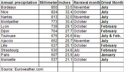Average precipitation in France