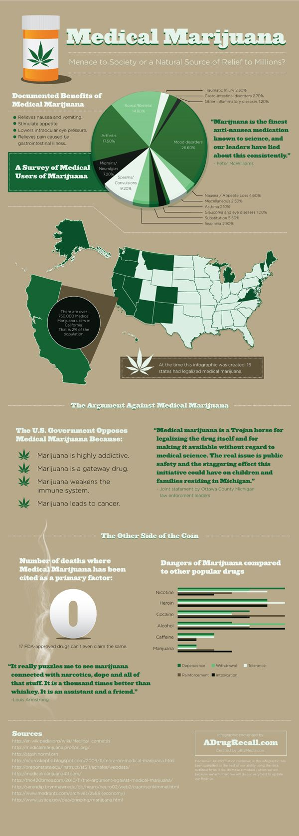best marijuana infographics images infographic  medical marijuana menace to society or natural source of relief