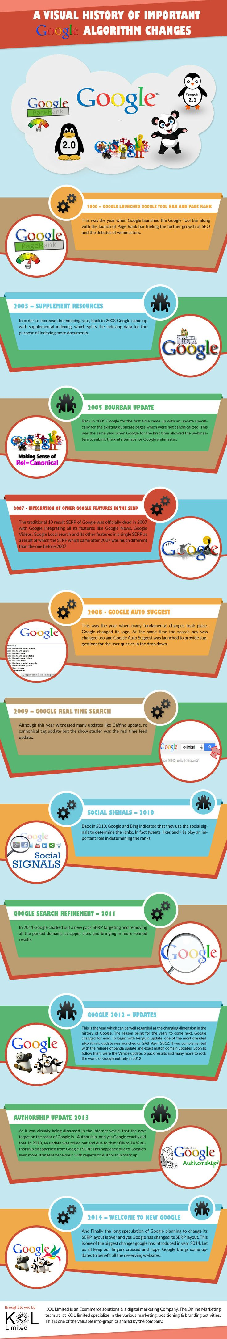 A Visual History Of Important Google Algorithm Changes  04e134fd264ac644dbbd2b8cc736a635