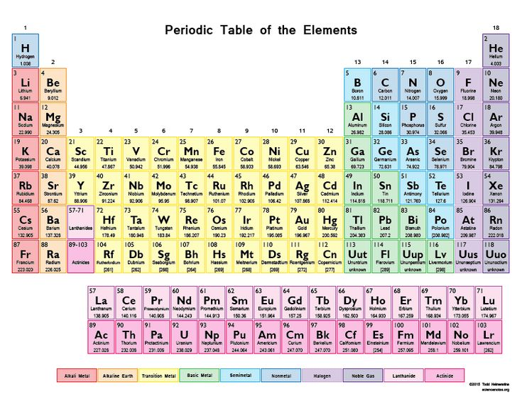 699 best Periodic table images on Pinterest Periodic table - best of periodic table s