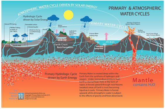 We Have the Peak Oil Myth – Now Peak Water Too?