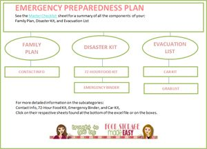 Emergency Preparedness Plan (and PDF'S!!!!)