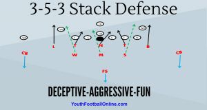 The 3-5-3 Stack Defense Football Playbook! We call it the stack attack! This an aggressive defense that will hit the offense with multiple blitzes and stunts. This defense is easy to implement and very difficult for the offense to block. #playbook #football #defense