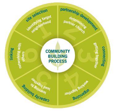 Neighborhood Development   Mika Community Development