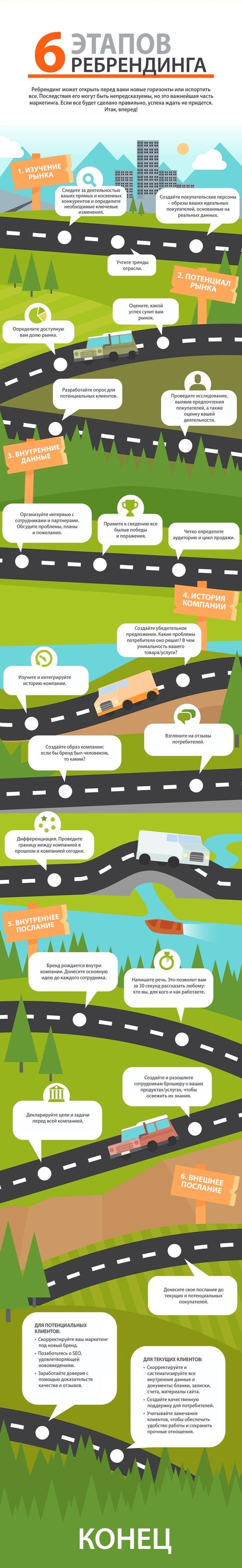 К вашему вниманию предлагаем инфографику на тему ребрендинга! #seoblog #seotips #rebrending #продвижение #оптимизация #раскрутка #соцсети #смм #website #internetmarketing