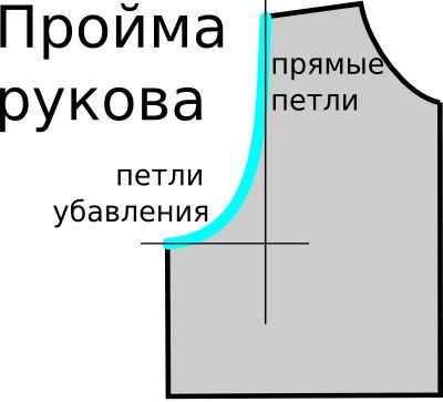 Расчет оката для втачного рукава, вязание спицами.. Обсуждение на LiveInternet - Российский Сервис Онлайн-Дневников