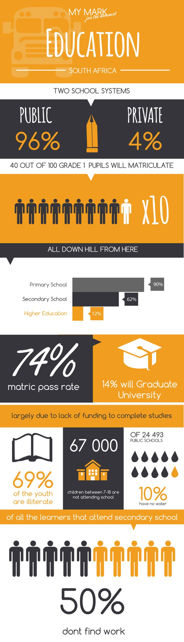 Info-graphic: Education in South Africa