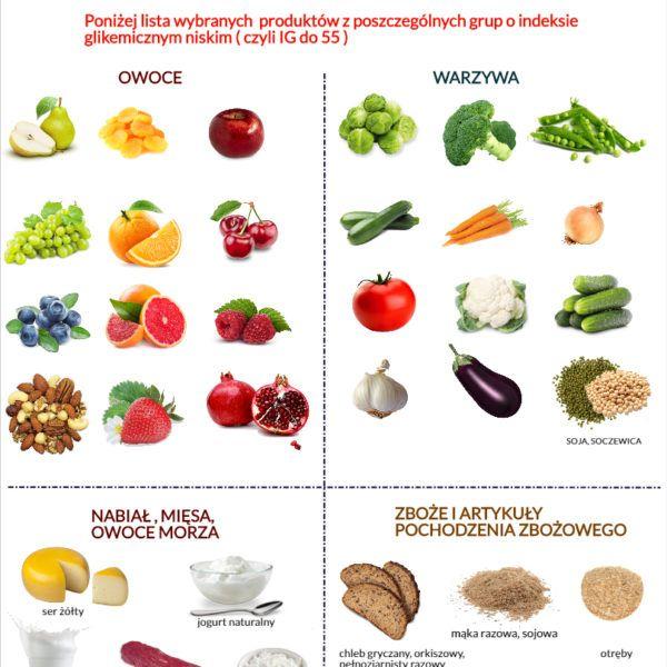 Poniżej lista produktów z niskim (IG) indeksem glikemicznym #indeksglikemiczny #insulinoodporność #zdrowie