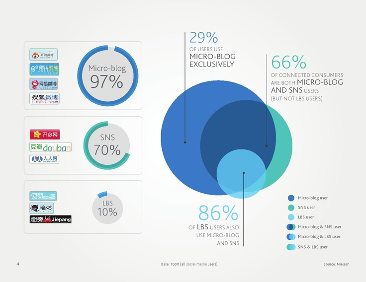 China Social Media Audience - Final White paper for China Social Media