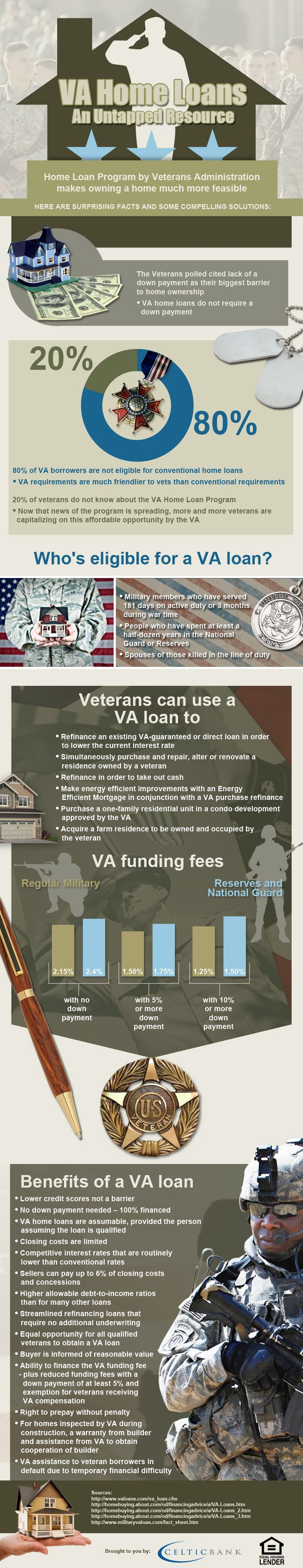 Most Veterans Don't Use Their Government Benefits To Purchase A Home Most  Veterans