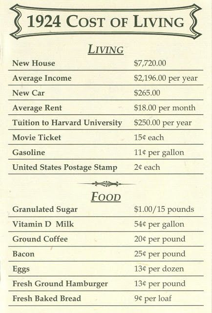 Cost of Living Throughout the Years, 1924 – 1999