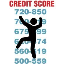 "In this post I'll tell you how to raise your credit score fast. What's a Credit Score? Credit scores—they're like report cards for grown-ups. It's a three-digit ""grade"" you get on a scale that ranges from 300 to 850. Your score indicates your creditworth"