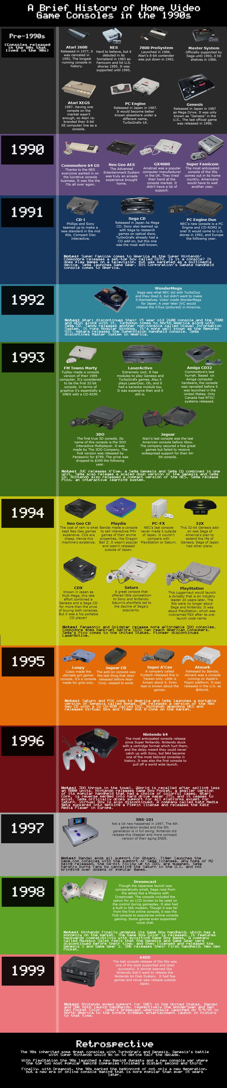 A Brief History of Home Video Game Consoles In the 1990s