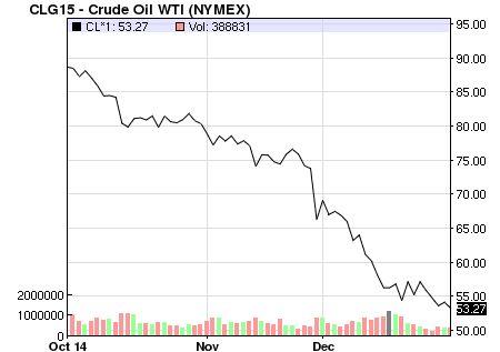 Oil Price: Latest Price & Chart for Crude Oil - NASDAQ.com