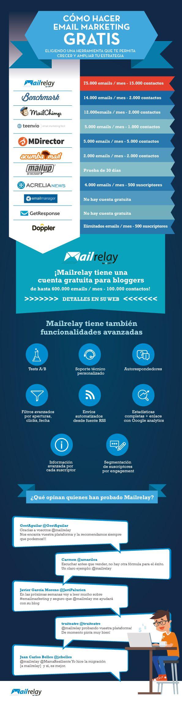 Cómo hacer email marketing gratis #infografia #emailmarketing                                                                                                                                                                                 Más