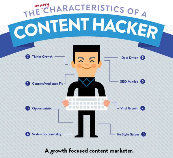 #Infographic on Characteristics of a Content Hacker: #contentmarketing #content #marketing #growthhacking