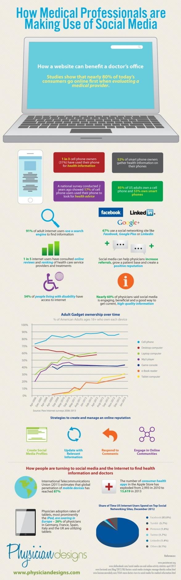 Cómo usan las redes sociales los médicos