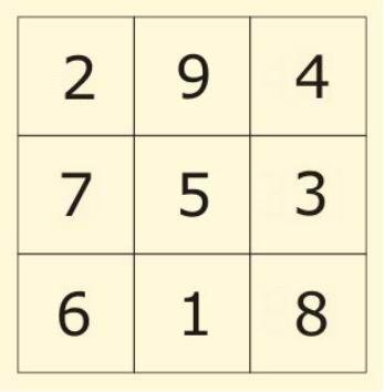 Магический квадрат для работы с денежными потоками - Эзотерика и самопознание