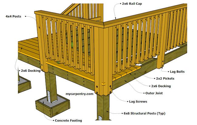 Deck Railing This Deck Railing Design Is Easy To Build And Is