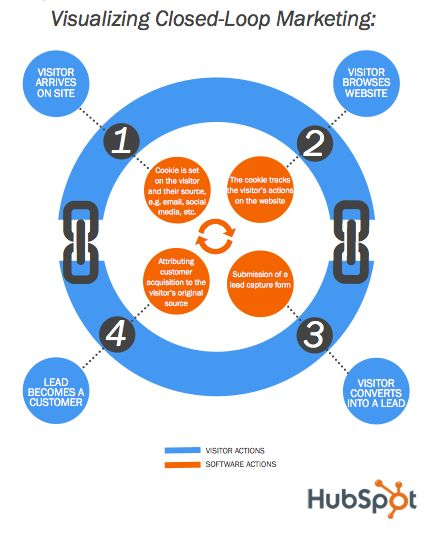 Visualizing Closed-Loop Marketing: A visual explanation of how closed-loop reporting works