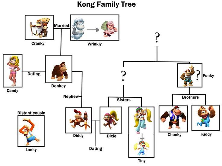 Donkey Kong all kongs tree | GAMES!! ;3 | Pinterest ...
