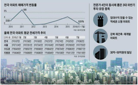 """""""하반기 집값?.. 수도권 강보합, 지방은 하락세""""   다음뉴스"""