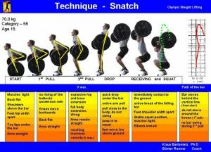 Weightlifting Technique Poster Snatch
