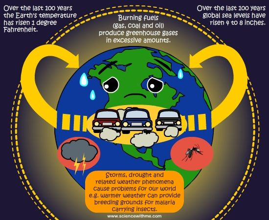 the importance of the issue of the greenhouse effect Because greenhouse gases continue to increase, we are, in effect,  third most  important greenhouse gas after carbon dioxide and methane.