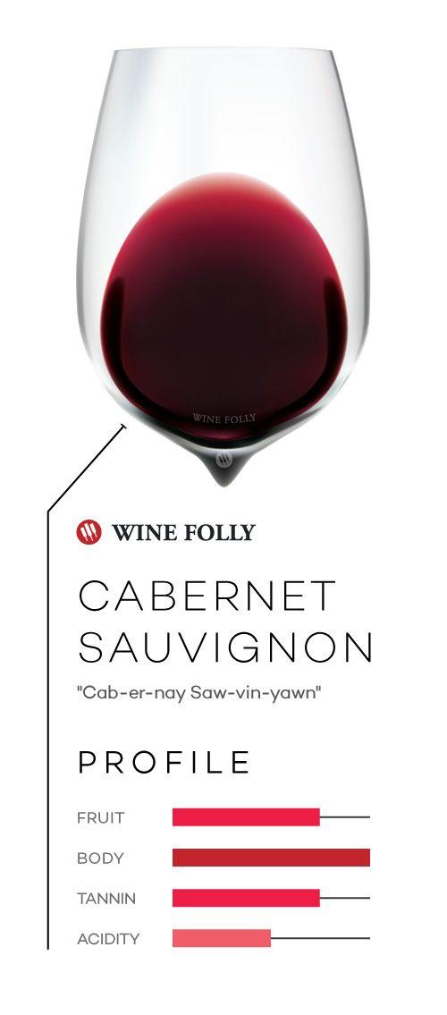 Cabernet Sauvignon taste profile   #wine101 #learnwine #Cabernet