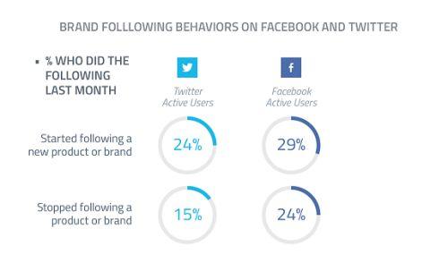 % de personnes qui suivent ou arrêtent de suivre une marque sur Twitter et Facebook #Twitter #Facebook via 24% des utilisateurs de Facebook ont arrêté de suivre une marque le mois dernier