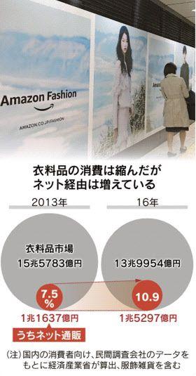 あらゆる産業をのみ込むアマゾン・エフェクトが日本のファッション業界を揺るがしている。嗜好性が高い洋服はネット通販に適さないとみられてきたが今春都内にアマゾンが開く撮影スタジオは日本を開拓する意思表示