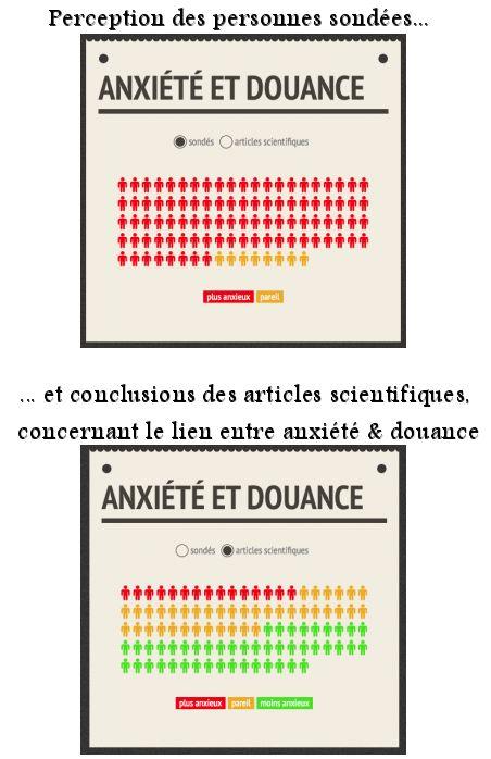 Un article signé Nicolas #Gauvrit, traité sous forme de #FactChecking : « Les #EnfantsIntellectuellementPrécoces sont-ils particulièrement #anxieux ? » (Y)