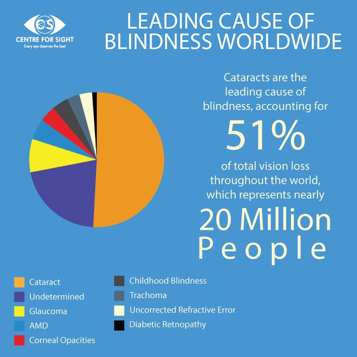 Didyouknow‬ The Leading Cause Of Blindness Worldwide