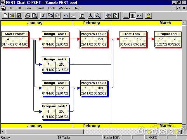 Pert Chart Template Excel Best Of Download Free Pert Chart Expert