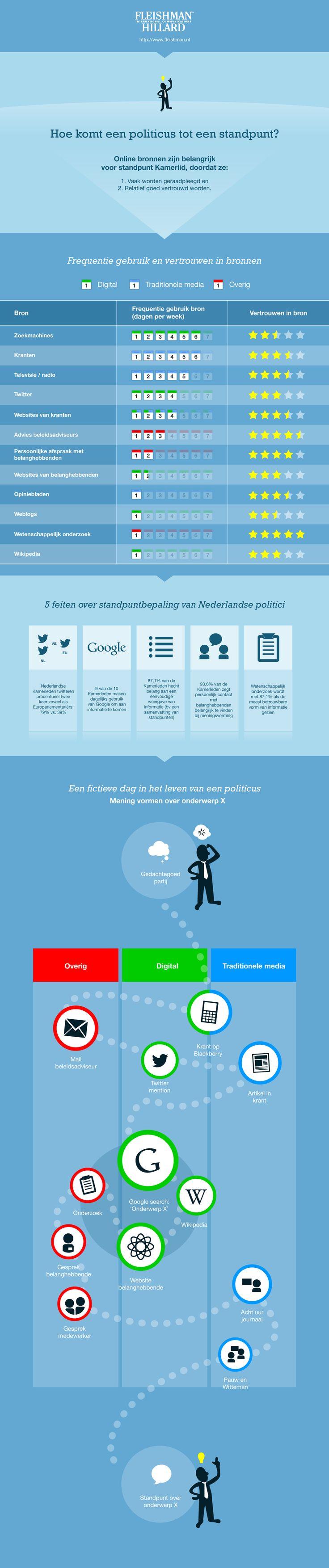 Online communicatie belangrijk voor Kamerleden [infographic]