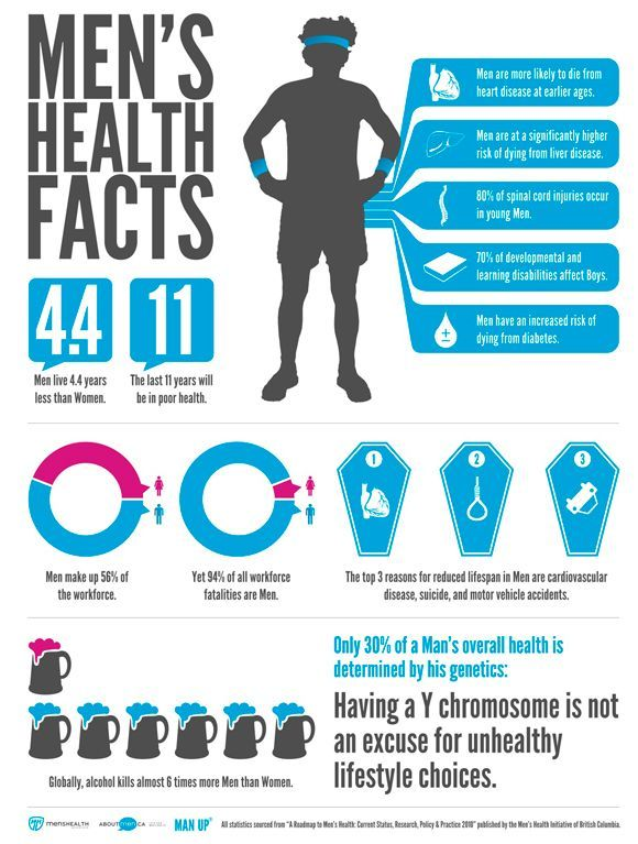 #Health+#Infographics+-+Men's+Health+Facts+#Infografia