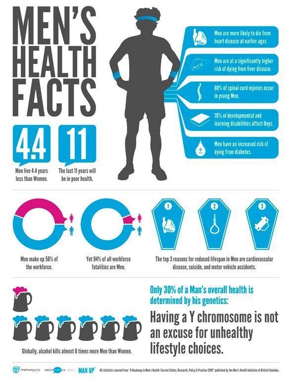 #Health #Infographics - Men's Health Facts #Infografia