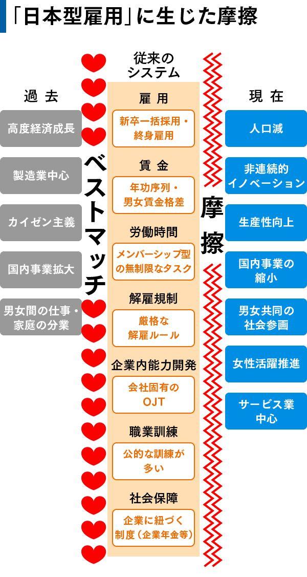 (8) 【解説】「日本型雇用」がなくなる5つの理由