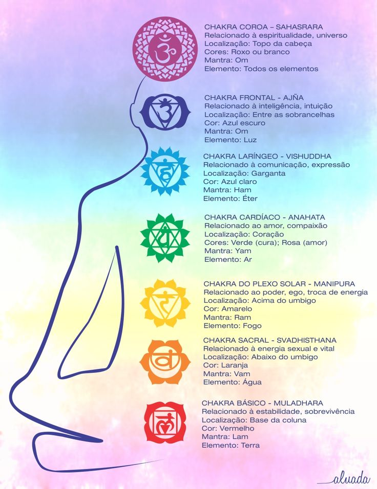 """Os registros mais antigos dos chakras são citados em textos védicos que datam 5000 a.C. Quando foram escritos, o Yoga já sistematizava o conhecimento e o trabalho energético dos chakras.  Chakra, que em sânscrito significa """"roda de luz"""", é percebido como um vórtice ou círculo de energia vital que gira em alta velocidade em pontos vitais do nosso corpo.  Existem centenas de chakras no corpo, mas sete são os principais, alinhados numa linha vertical que sobe da base da espinha até a cabeça…"""