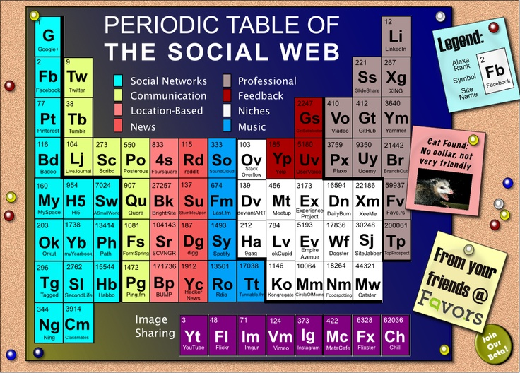 8 best images about SEO London on Pinterest Logos, Songs and - new periodic table app.com