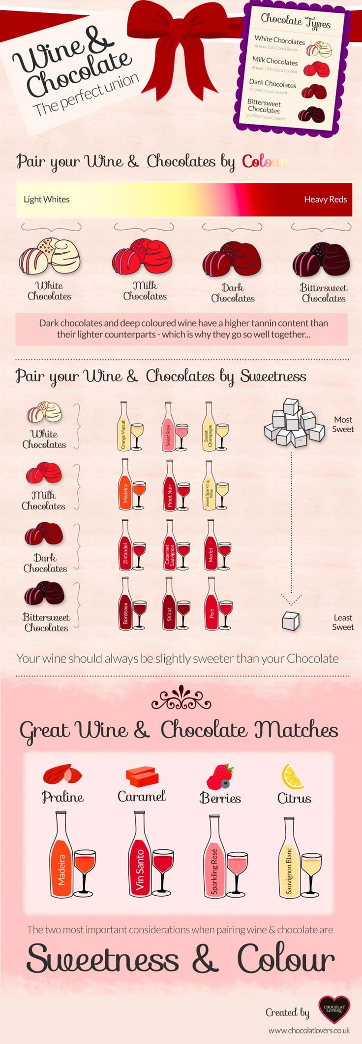 The Ultimate Guide to Pairing Wine and Chocolate.
