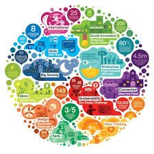 Image result for infographics