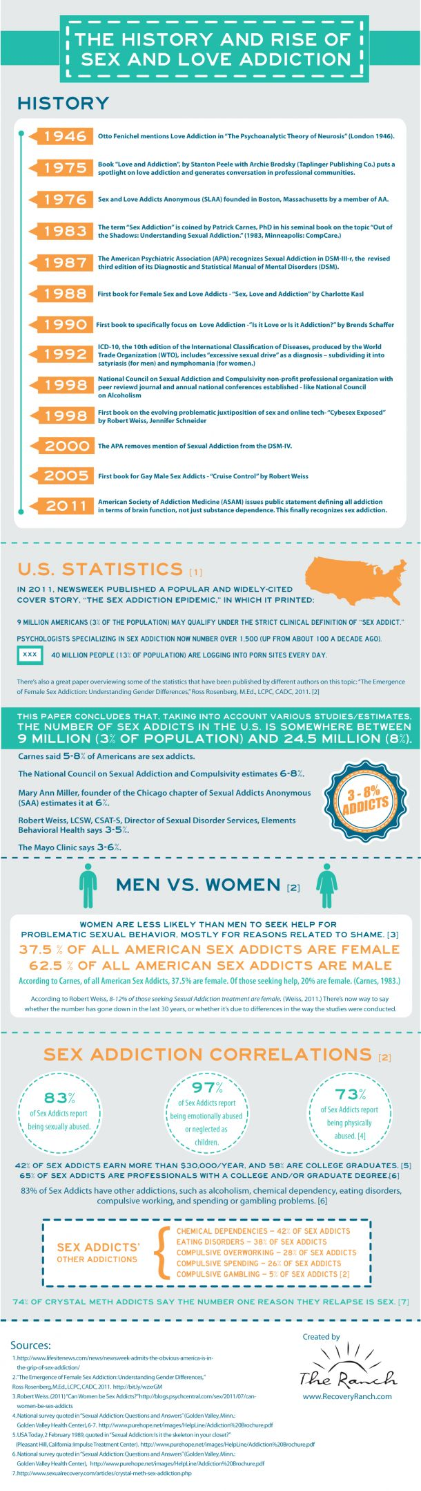 The History And Rise Of Sex And Love Addiction[INFOGRAPHIC]