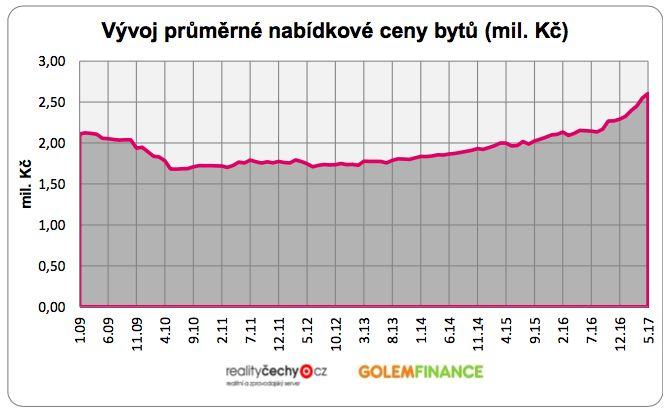 Vývoj průměrné nabídkové ceny bytů (mil. Kč)