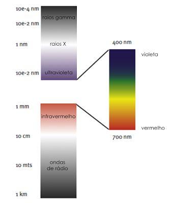 iluminação natural | componentes da luz