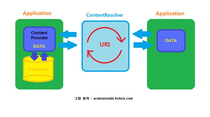 아라비안나이트 :: 안드로이드/Android 컨텐트 프로바이버(ContentProvider) 란?
