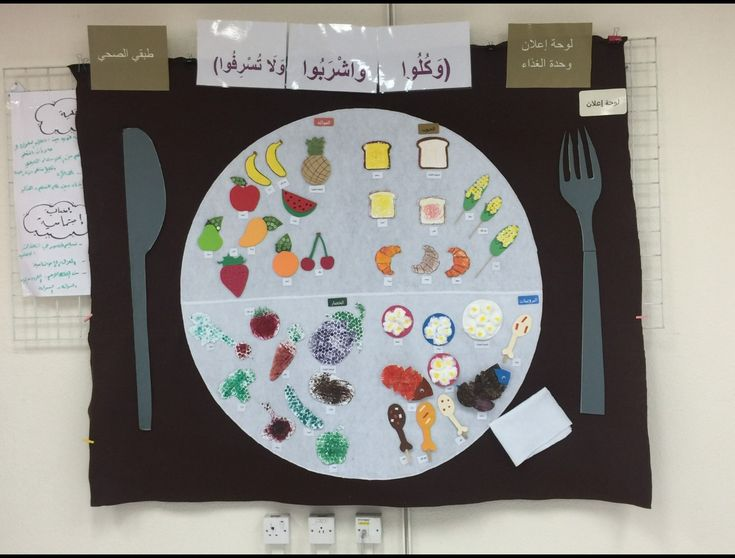 لوحة اعلان وحدة الغذاء Kids And Parenting School Classroom