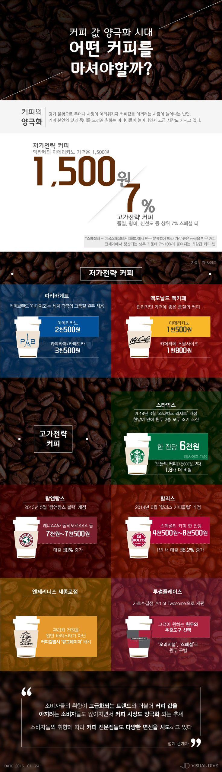 커피 값의 양극화…당신의 커피취향은? [인포그래픽] #Coffee / #Infographic ⓒ 비주얼다이브 무단 복사·전재·재배포 금지