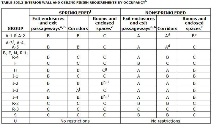 Nyc  Building Code Occupancy Classification